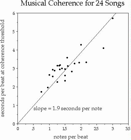 Measuring The Coherence Threshold